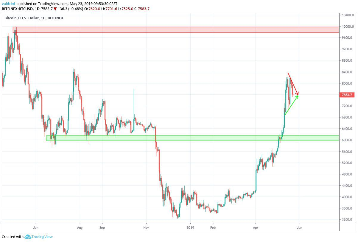 btc USD support