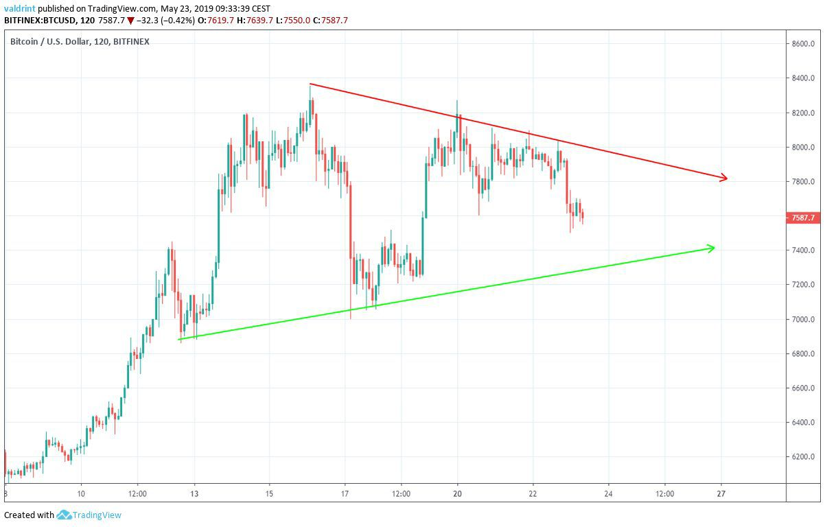 BTC Triangle