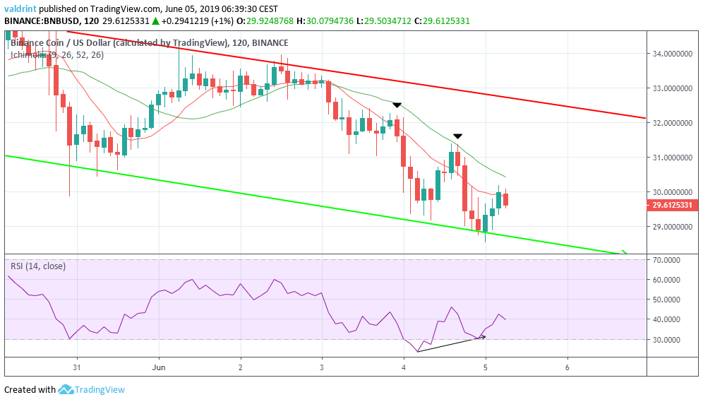 binance coin technical analysis