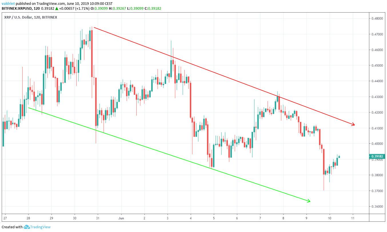 xrp price Descending Channel