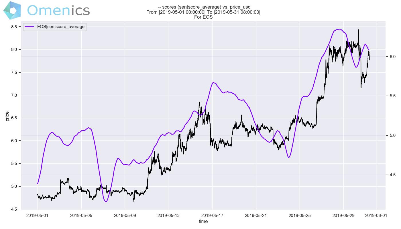 eos market sentiment