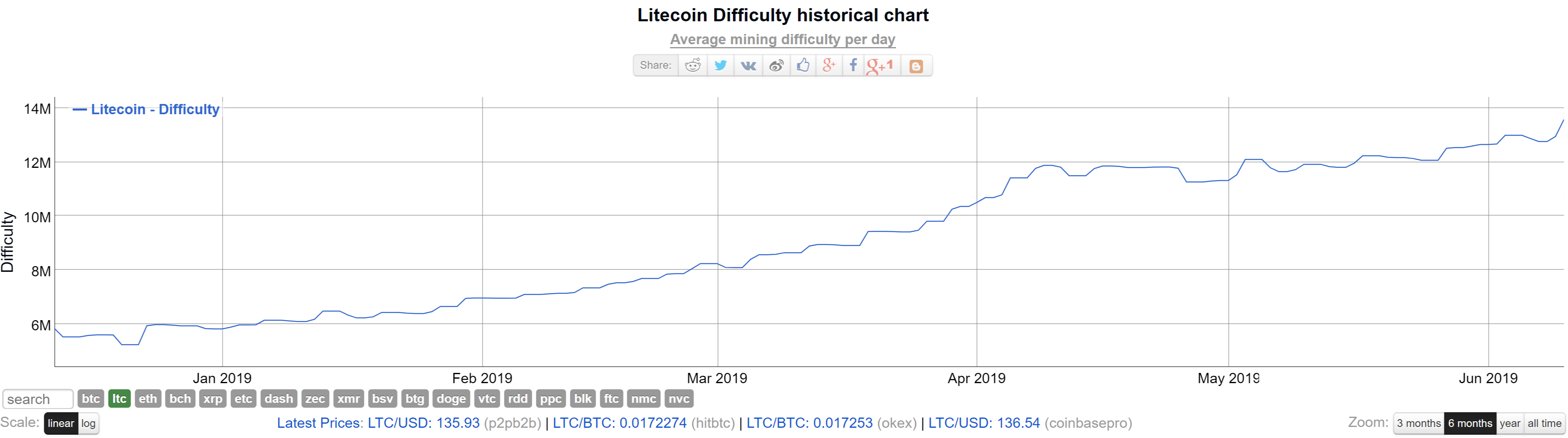 litecoin mining difficulty