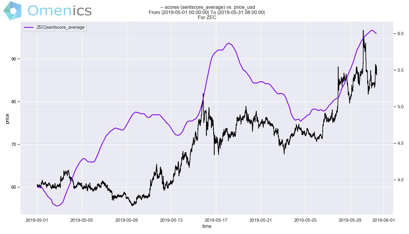 zcash market sentiment