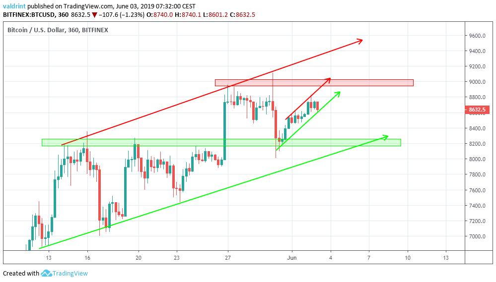 bitcoin price reversal