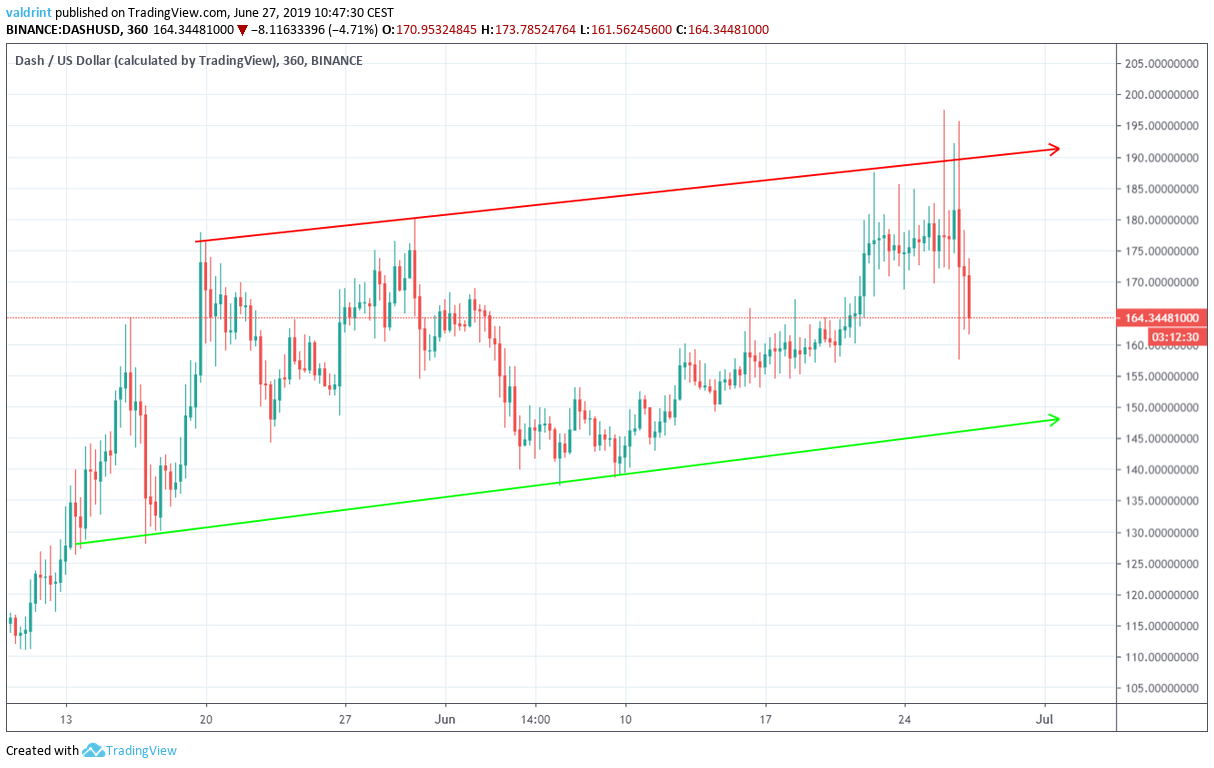 dash price Ascending Channel