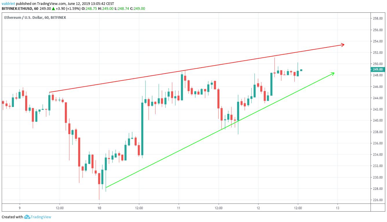 ethereum price Ascending Wedge