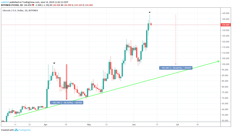 litecoin price Decrease