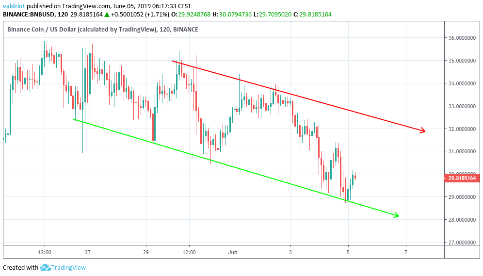 bnb technical analysis