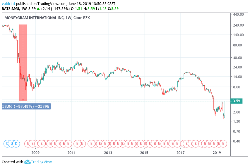 Weekly Moneygram stock price