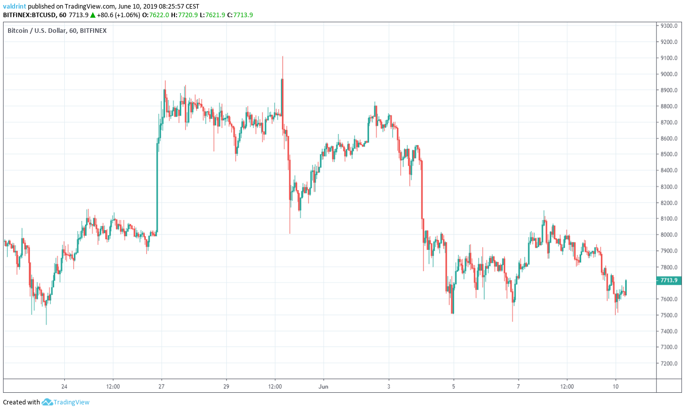 bitcoin Market Outlook