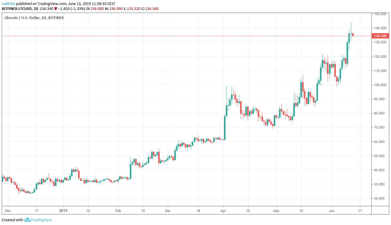 litecoin price Market Outlook