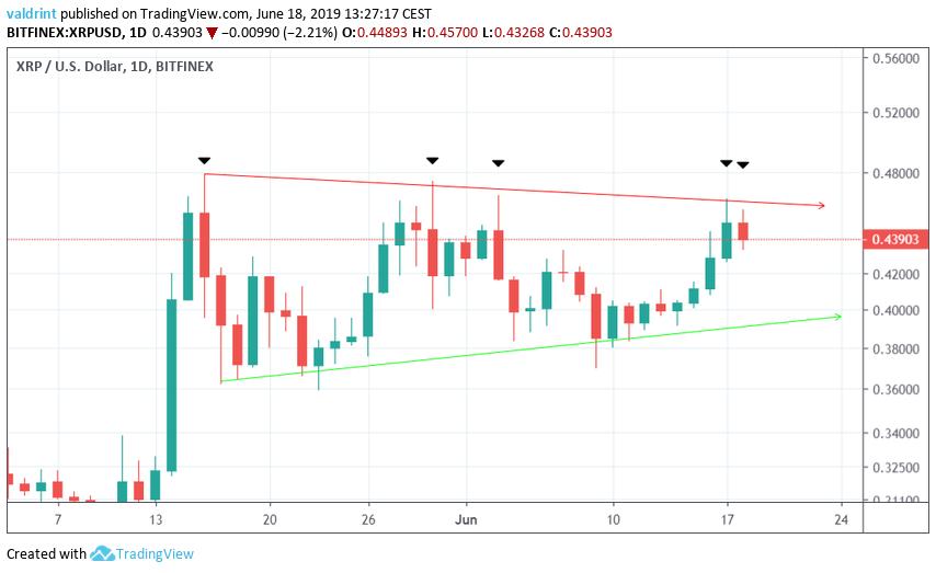 xrp price Symmetrical Triangle