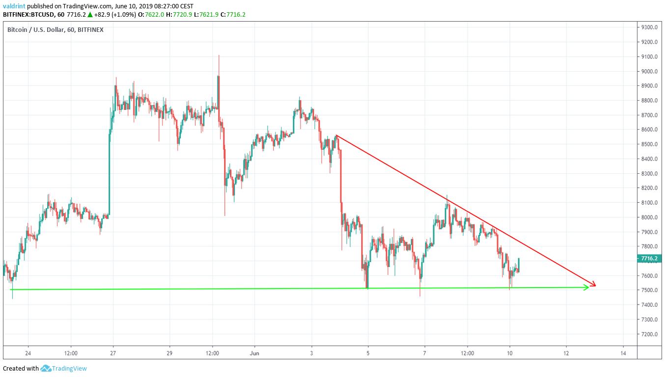 BTC price Descending Triangle