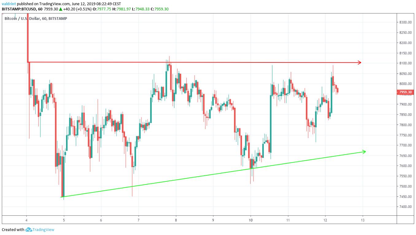 btc price Triangle