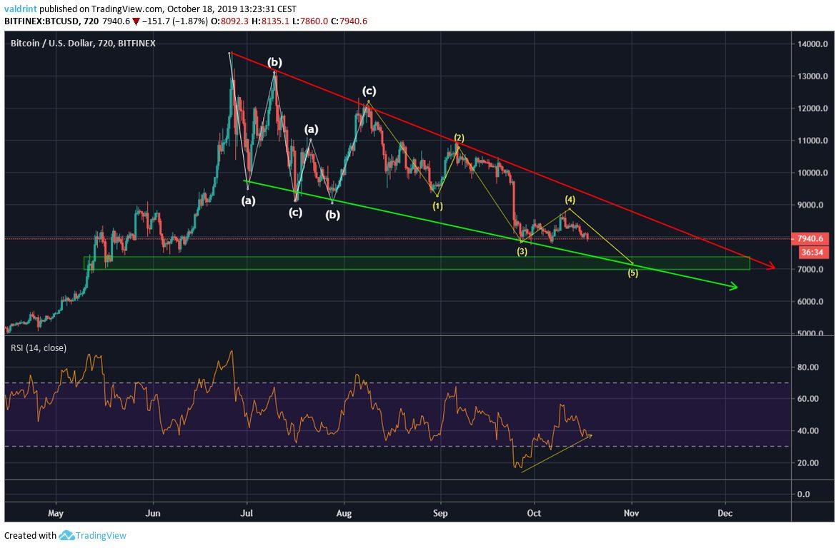 Bitcoin Descending Wedge