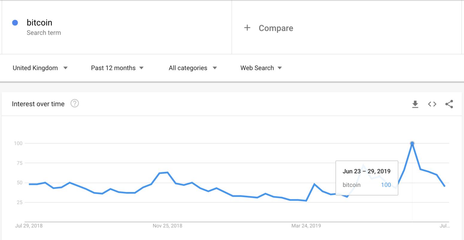 Bitcoin search UK