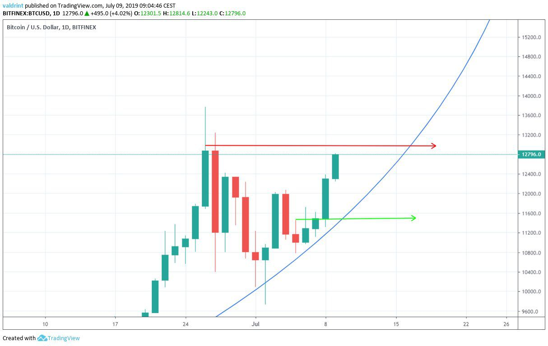 bitcoin price parabola