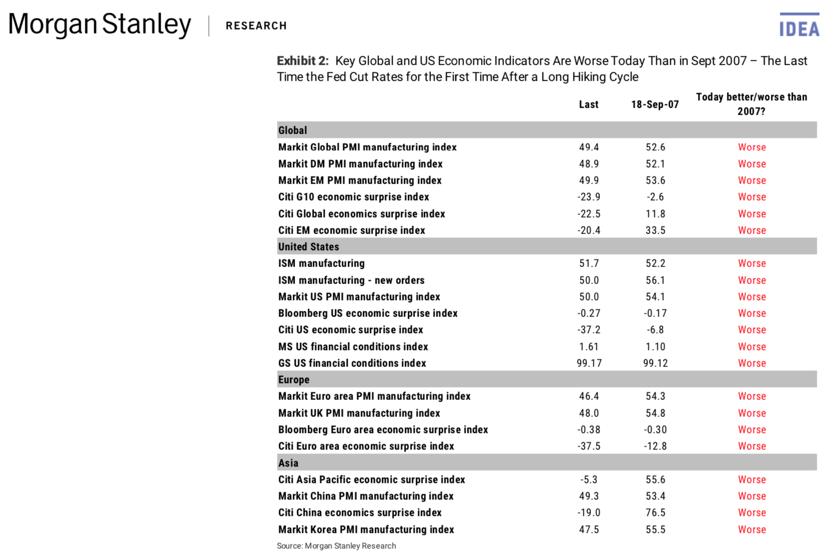 Morgan Stanley Indicators