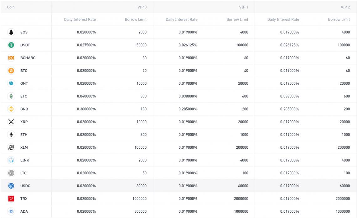 Binance margin data