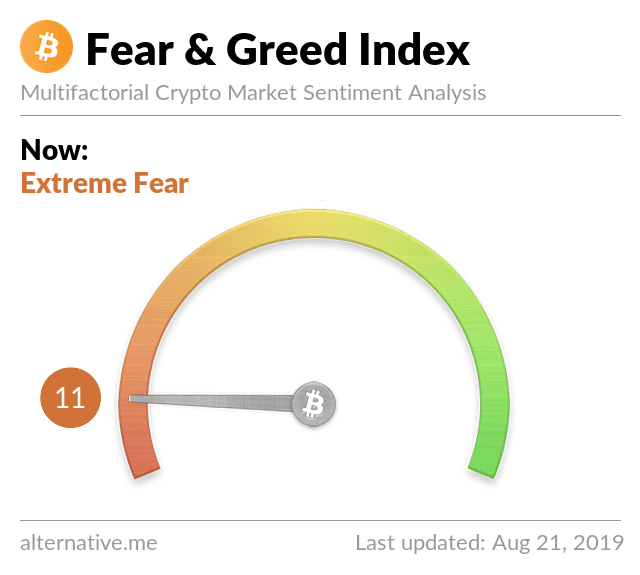 crypto fear greed