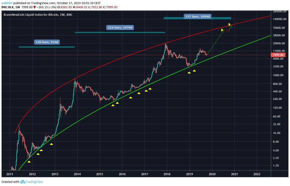BTC Double 2020 Prediction
