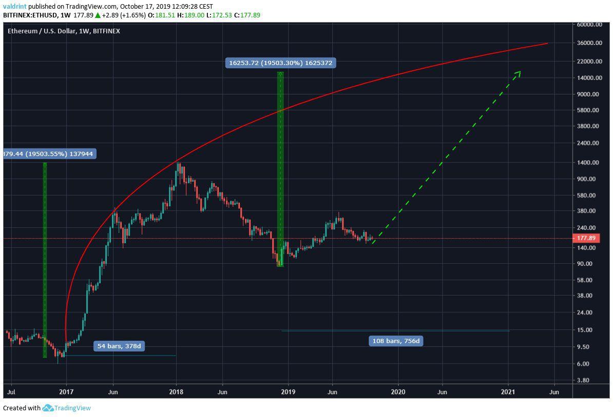 ETH Future price