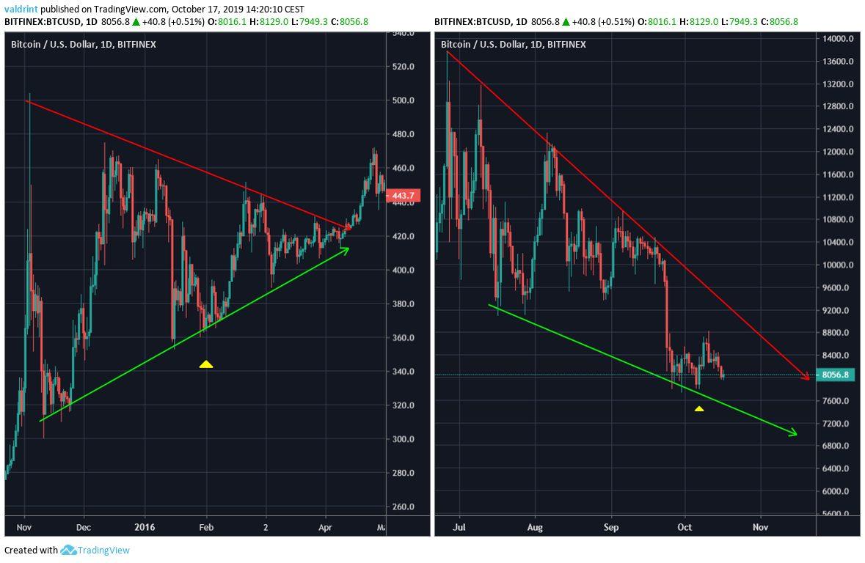 Bitcoin Short-Term Movement