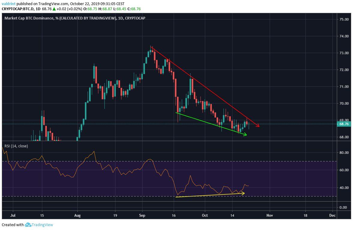 BTC Market Cap Dominance