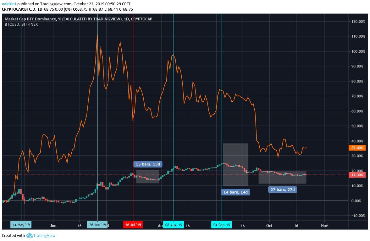 Bitcoin Dominance Comparison