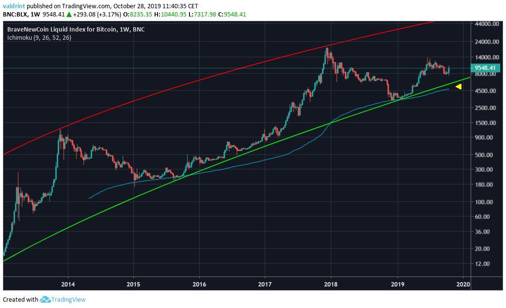 Bitcoin Long-Term