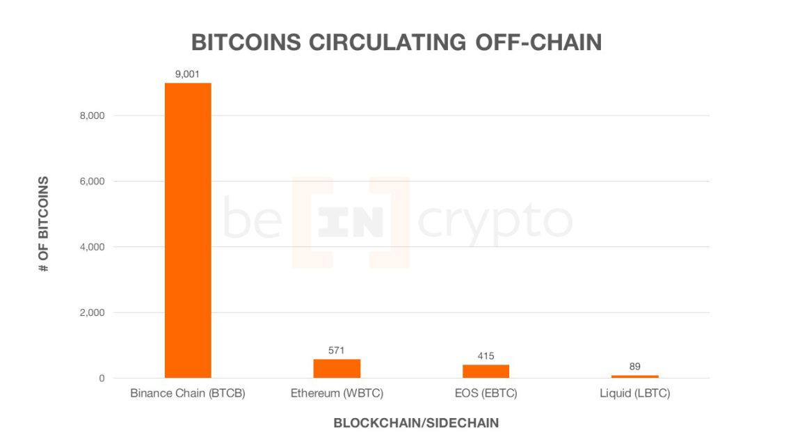 bitcoin sidechains