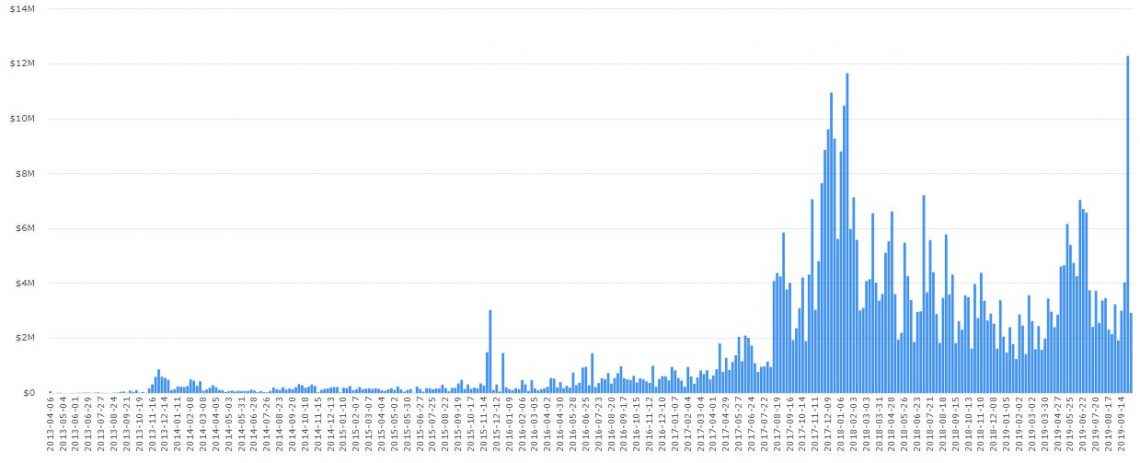 Hong Kong Bitcoin OTC volume
