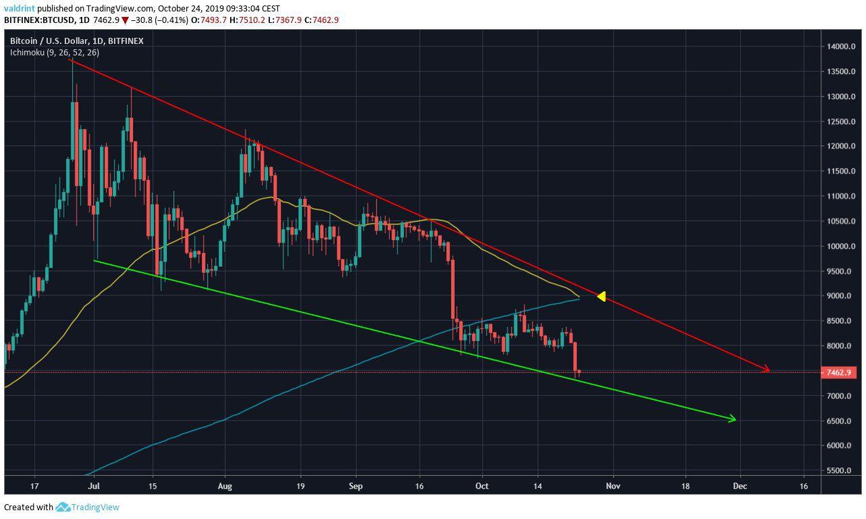 Bitcoin Current Movement