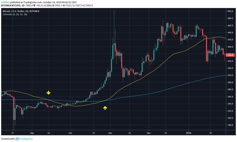 Bitcoin Previous Death Cross