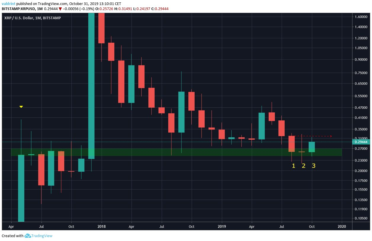 XRP Monthly