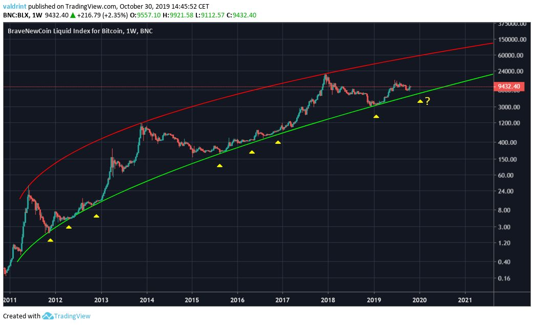 Bitcoin Long-Term Movement