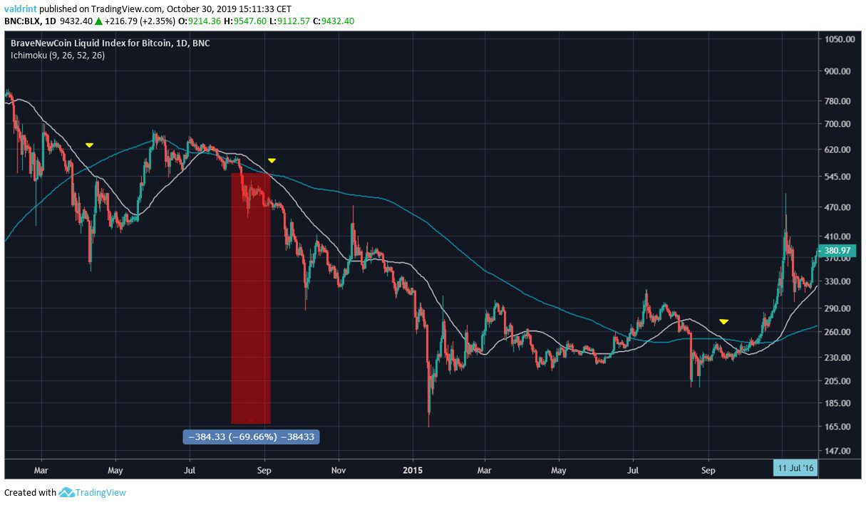 Bitcoin Two Death Crosses