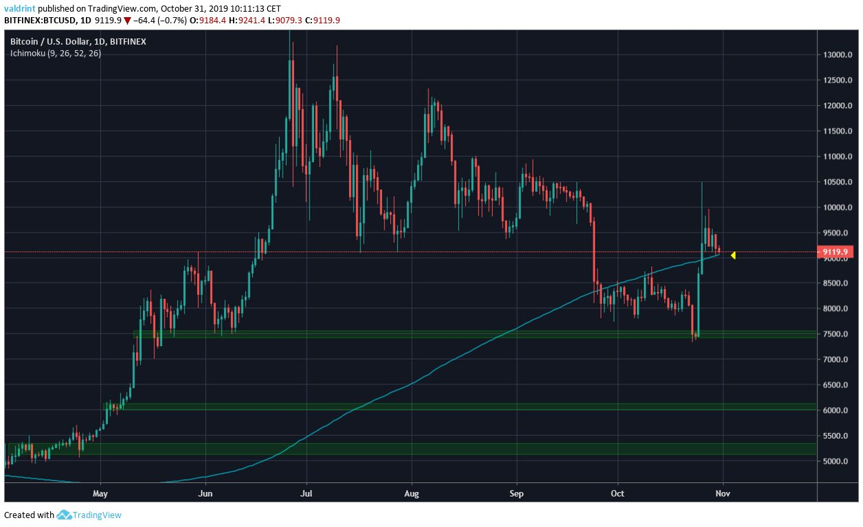Bitcoin Support Areas