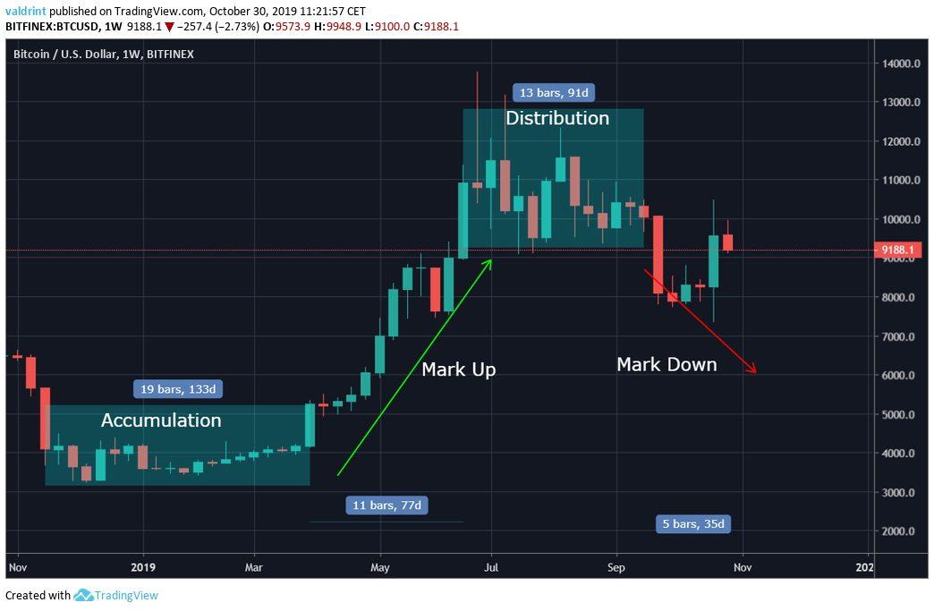 Bitcoin Accumulation