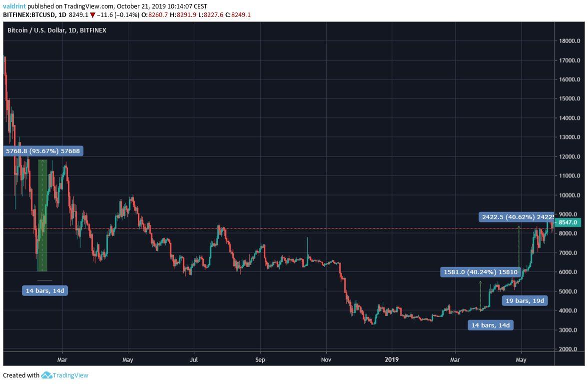 BTC Price Increase