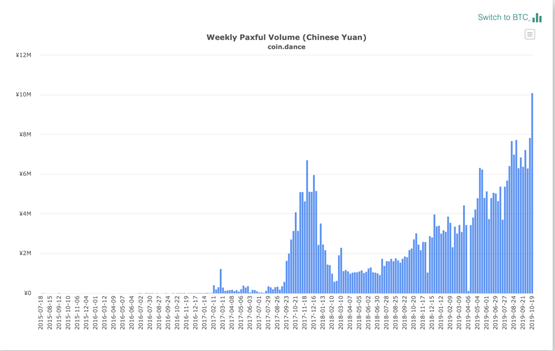 bitcoin p2p paxful