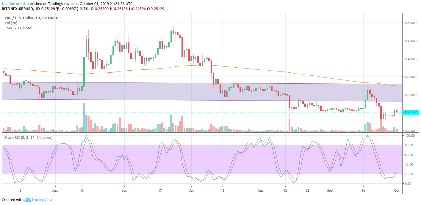 Ripple's XRP is going through difficult times, but it couldrecover to a stability zone over the $0.28