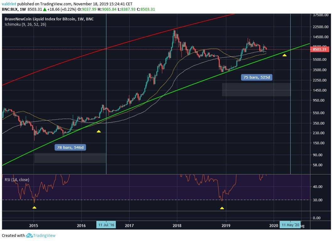 Bitcoin Halving Indicators