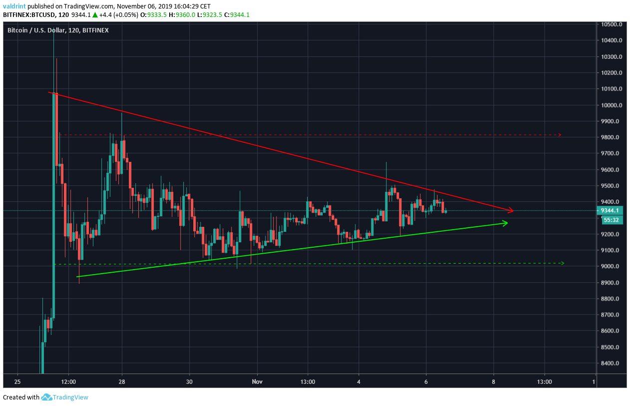 Bitcoin Continuation Pennant