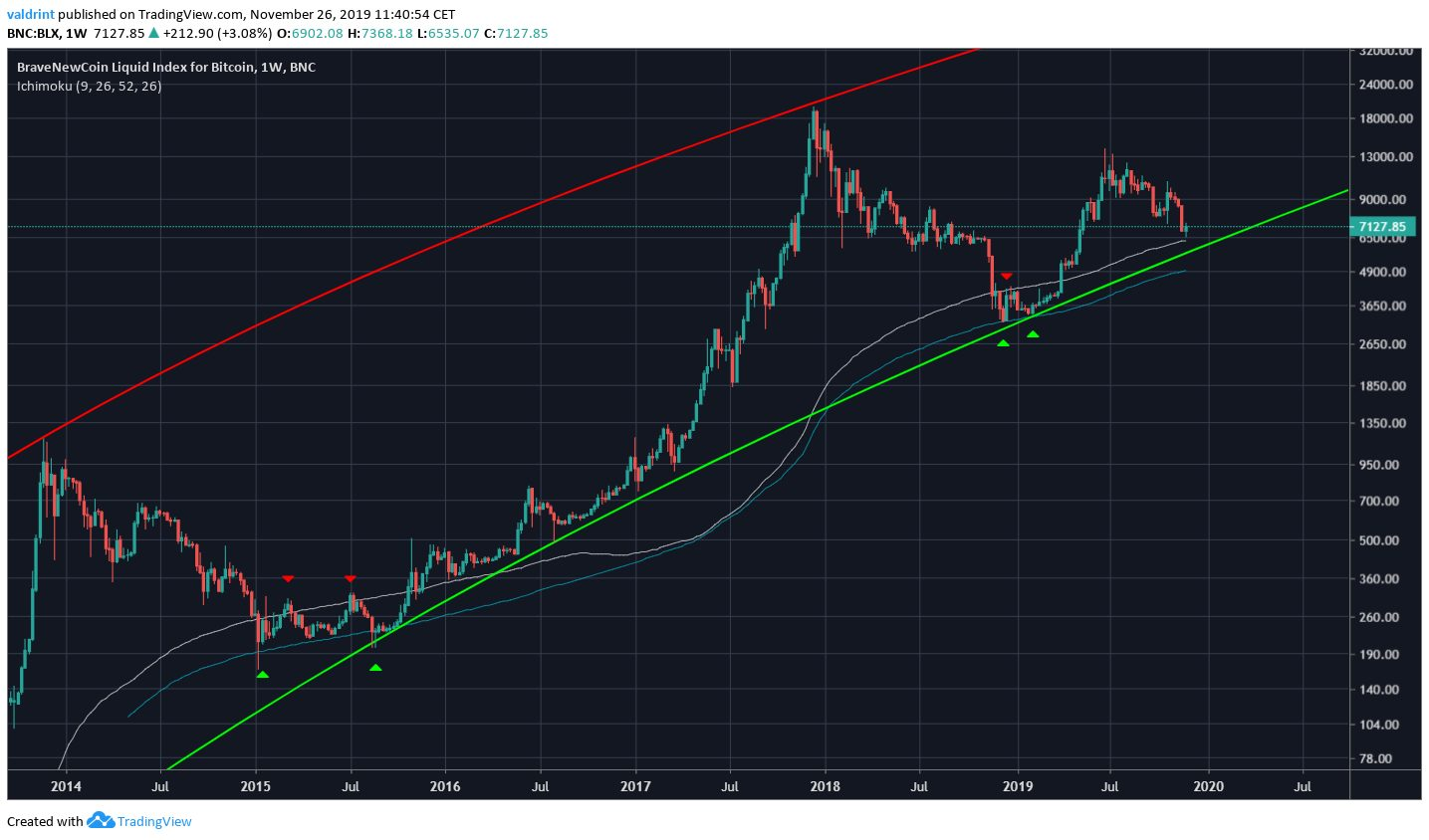 Bitcoin Long-Term MA