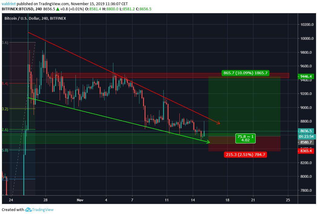 Bitcoin Pre-Breakout Long