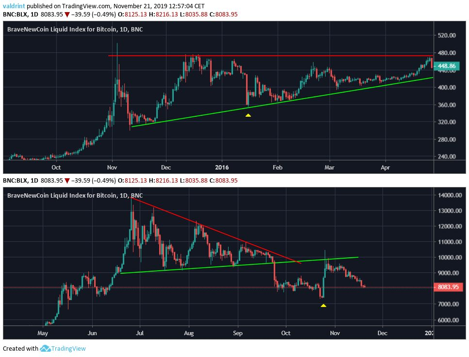 Bitcoin Correction Patterns