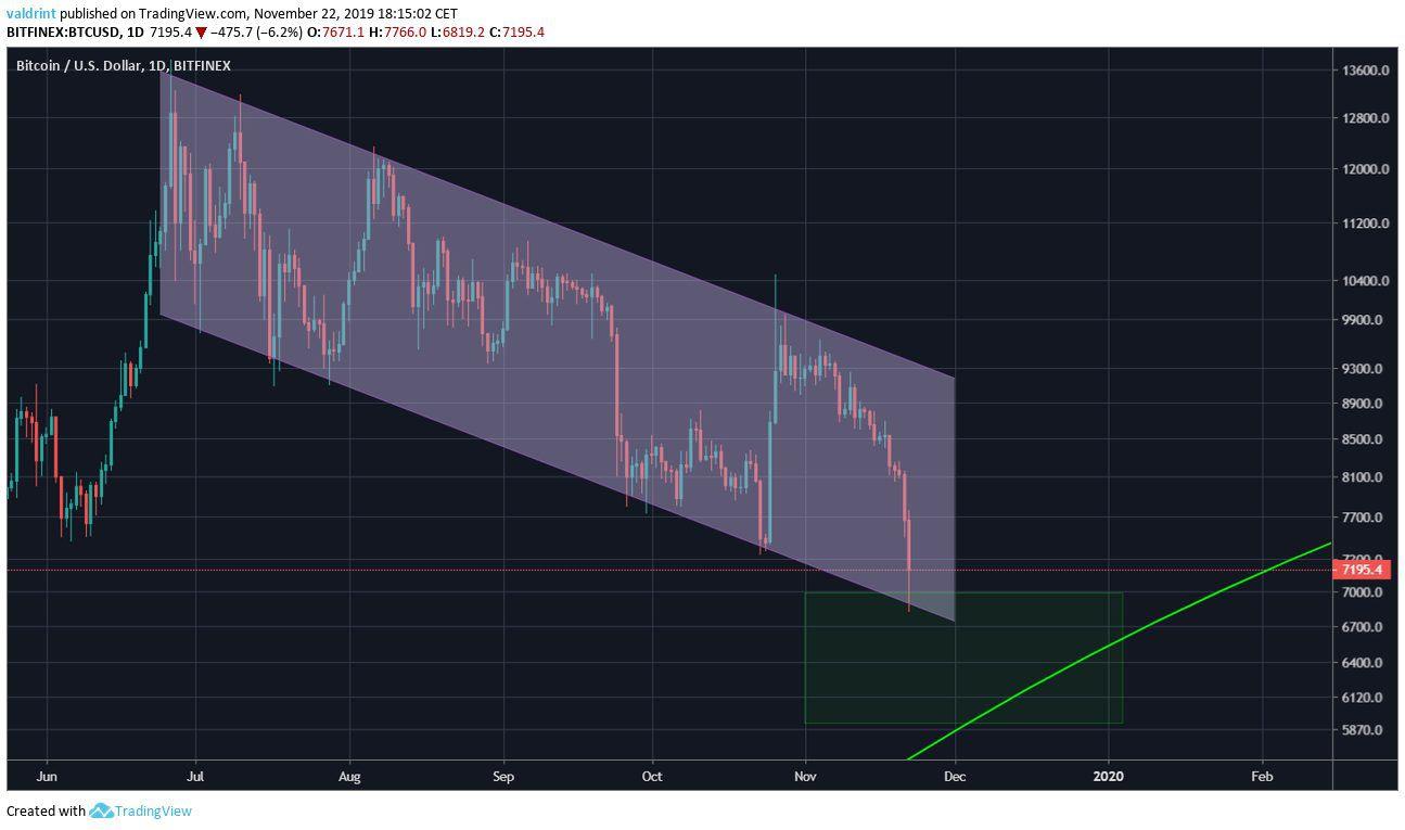 Bitcoin Descending Channel