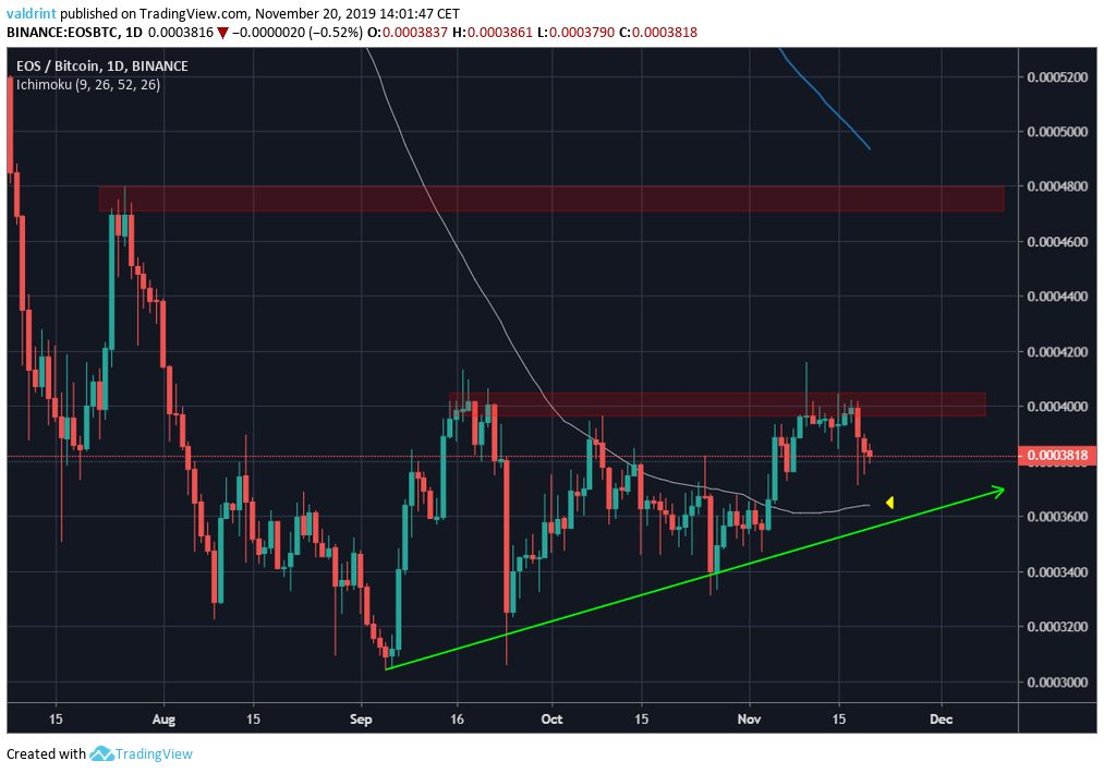 EOS Possible Breakout