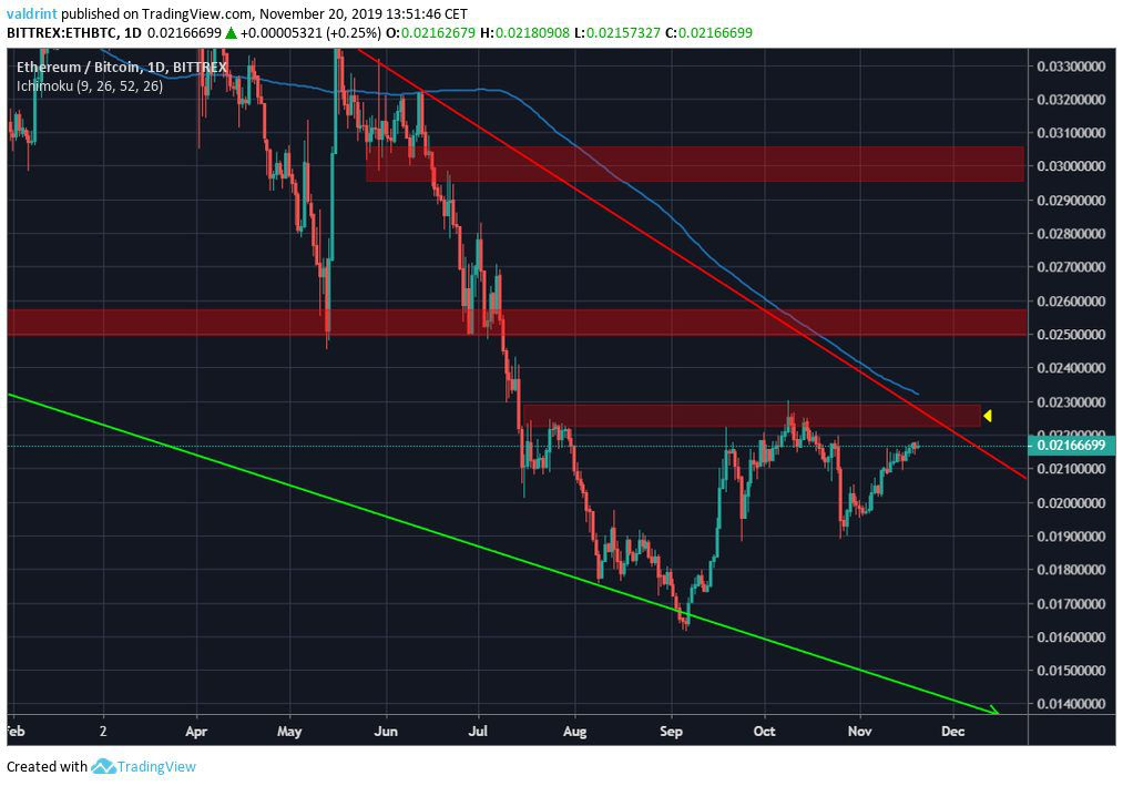 Ethereum Daily Resistance